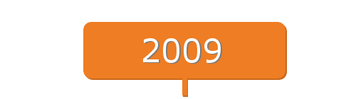 Enphase Micro Inverter History 2009