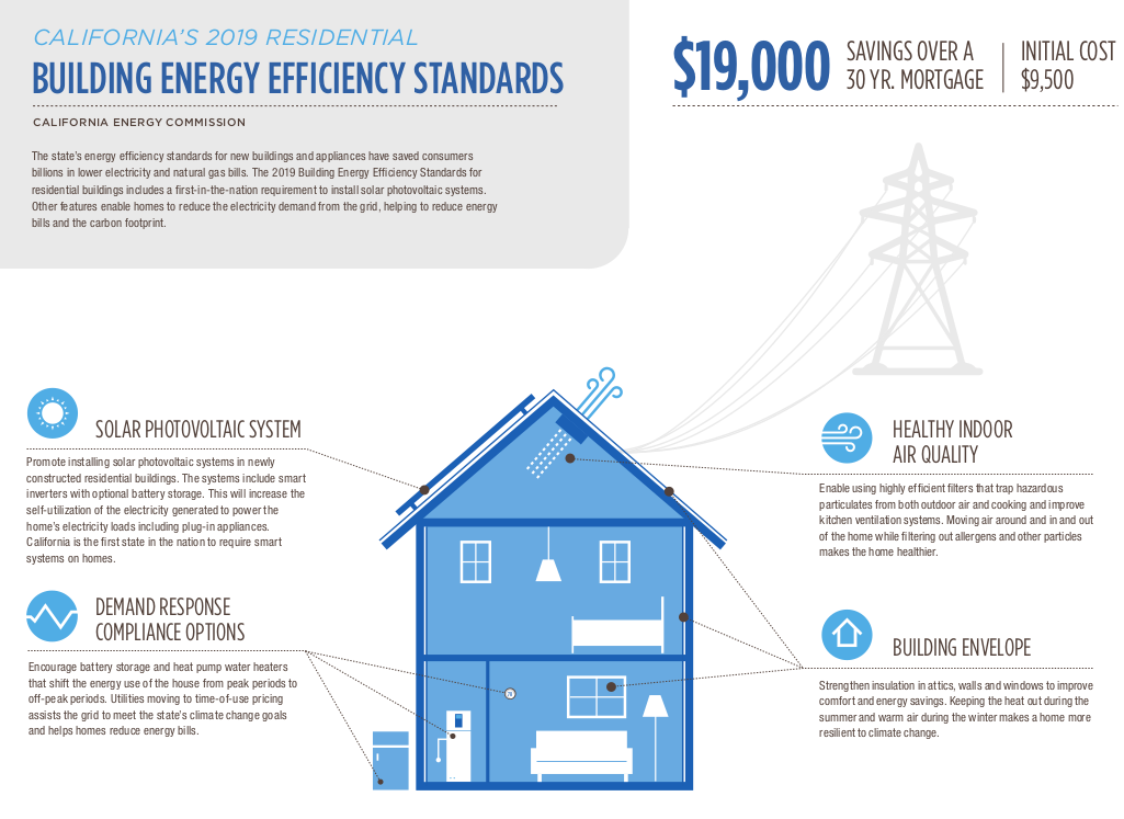 California to Require Solar Panels on All New Homes Starting 2020 Info-graphic