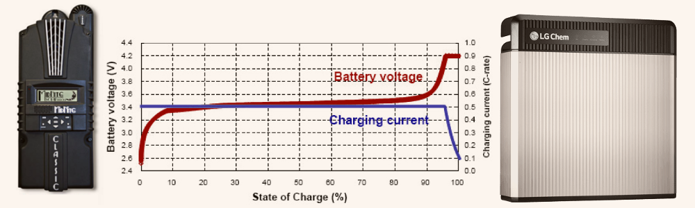Charge Controllers and Lithium Batteries