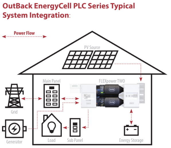 OutBack EnergyCell PLC Series Typical System Integration Diagram
