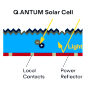 What is Hanwha Q Cells Q.ANTUM Technology?