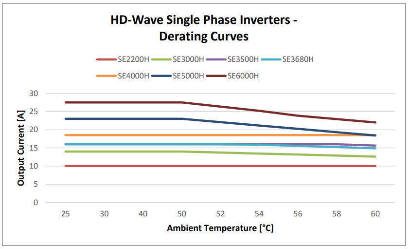 SolarEdge HD-Wave Temperature Curve